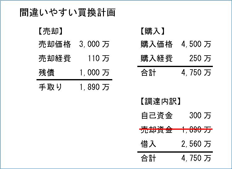 不動産買換え資金計画2